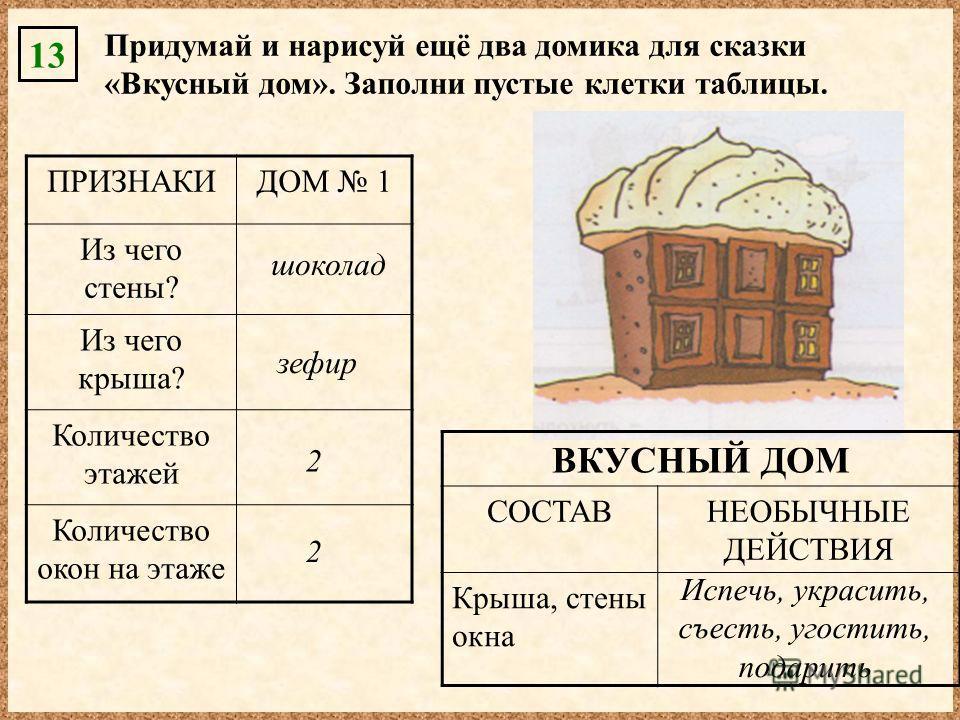13 Придумай и нарисуй ещё два домика для сказки «Вкусный дом». Заполни пустые клетки таблицы. ВКУСНЫЙ ДОМ СОСТАВНЕОБЫЧНЫЕ ДЕЙСТВИЯ Крыша, стены окна Испечь, украсить, съесть, угостить, подарить ПРИЗНАКИДОМ 1 Из чего стены? Из чего крыша? Количество э