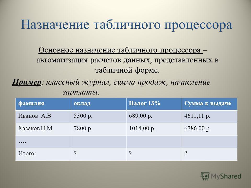 Назначение табличного процессора Основное назначение табличного процессора – автоматизация расчетов данных, представленных в табличной форме. Пример: классный журнал, сумма продаж, начисление зарплаты. фамилияокладНалог 13%Сумма к выдаче Иванов А.В.5