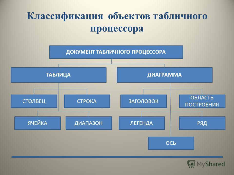 Классификация объектов табличного процессора ДОКУМЕНТ ТАБЛИЧНОГО ПРОЦЕССОРА ТАБЛИЦАДИАГРАММА СТОЛБЕЦСТРОКА РЯДЛЕГЕНДА ОБЛАСТЬ ПОСТРОЕНИЯ ЗАГОЛОВОК ОСЬ ЯЧЕЙКАДИАПАЗОН