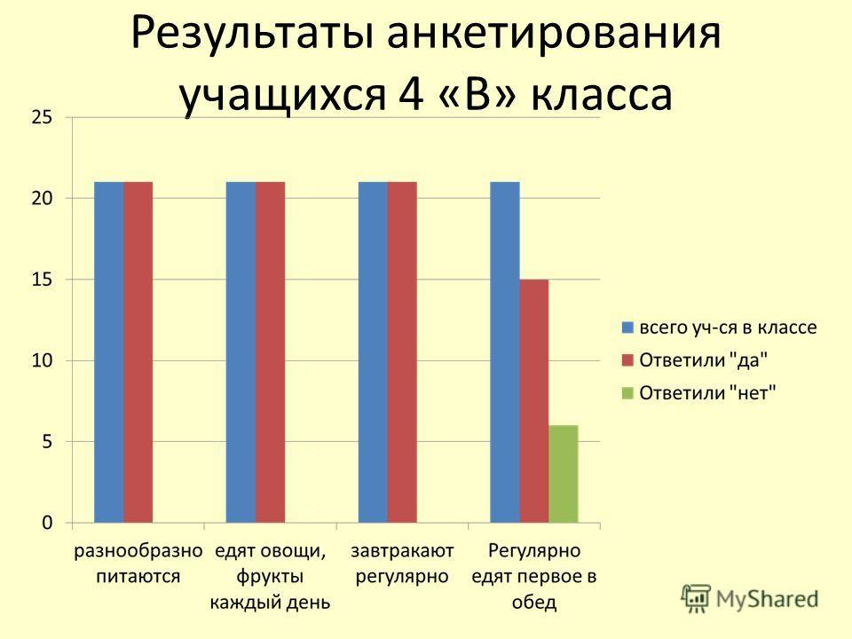 Результаты анкетирования учащихся 4 «В» класса