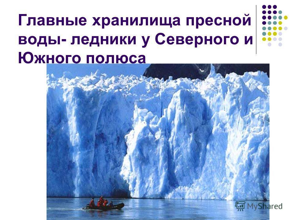 Главные хранилища пресной воды- ледники у Северного и Южного полюса