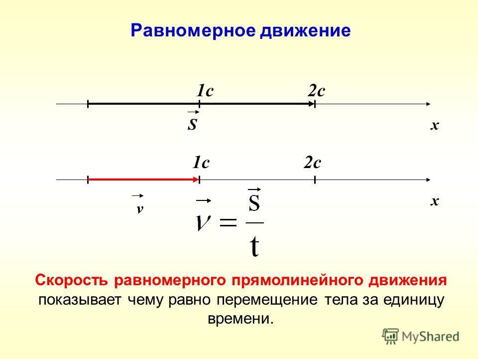 хS 1c2c Равномерное движение Скорость равномерного прямолинейного движения показывает чему равно перемещение тела за единицу времени. х v 1c2c