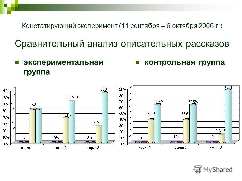 Констатирующий эксперимент (11 сентября – 6 октября 2006 г.) Сравнительный анализ описательных рассказов экспериментальная группа контрольная группа