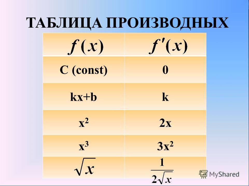 ТАБЛИЦА ПРОИЗВОДНЫХ С (const)0 kx+bk x2x2 2x x3x3 3x 2