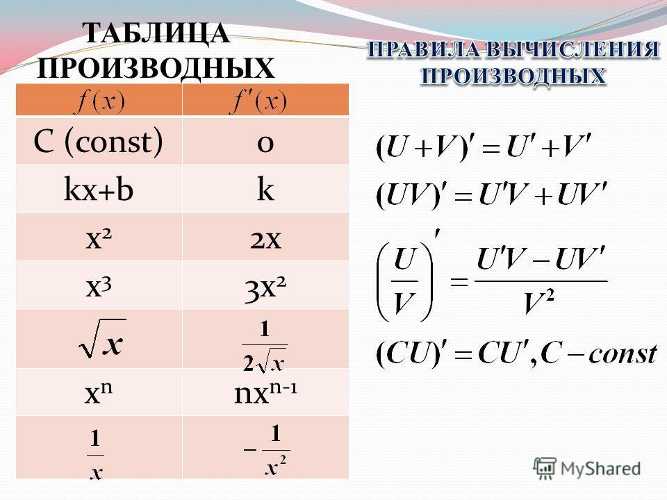 ТАБЛИЦА ПРОИЗВОДНЫХ С (const)0 kx+bk x2x2 2x x3x3 3x 2 xnxn nx n-1