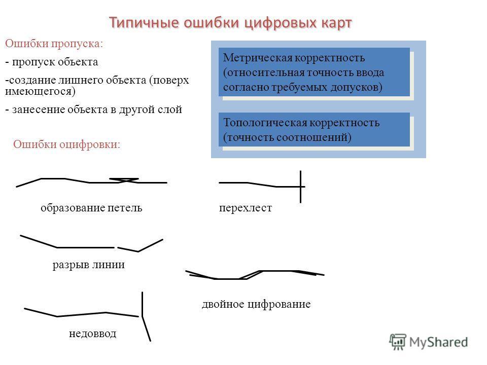 Типичные ошибки цифровых карт Ошибки пропуска: - пропуск объекта -создание лишнего объекта (поверх имеющегося) - занесение объекта в другой слой Ошибки оцифровки: образование петель разрыв линии недоввод перехлест двойное цифрование Метрическая корре