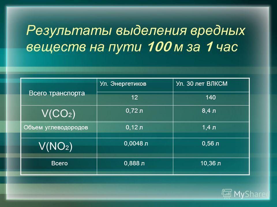 Результаты выделения вредных веществ на пути 100 м за 1 час Всего транспорта Ул. ЭнергетиковУл. 30 лет ВЛКСМ 12 140 V(CO 2 ) 0,72 л 8,4 л Объем углеводородов 0,12 л 1,4 л V(NO 2 ) 0,0048 л 0,56 л Всего 0,888 л 10,36 л