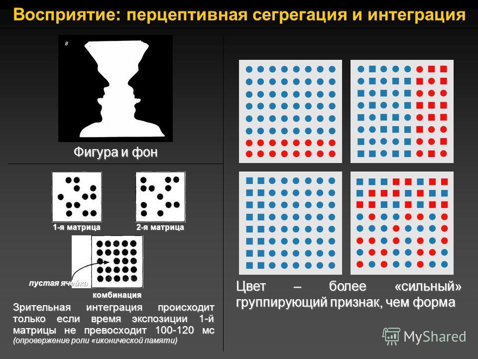 Восприятие: перцептивная сегрегация и интеграция Фигура и фон Цвет – более «сильный» группирующий признак, чем форма 1-я матрица 2-я матрица пустая ячейка комбинация Зрительная интеграция происходит только если время экспозиции 1-й матрицы не превосх