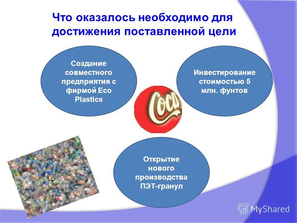 Что оказалось необходимо для достижения поставленной цели Создание совместного предприятия с фирмой Eco Plastics Инвестирование стоимостью 5 млн. фунтов Открытие нового производства ПЭТ-гранул