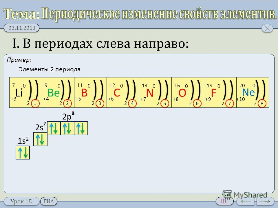 Урок 15 03.11.2013 ПС ГИА I. В периодах слева направо: Пример: Li 21 +3+3 0 7 Be 22 +4 0 9 B 23 +5+5 0 11 C 2 +6+6 0 12 4 N 2 +7+7 0 14 5 O 2 +8+8 0 16 6 F 2 +9+9 0 19 7 Ne 2 +10 0 20 8 1s21s2 2s 2p 12 123456 Элементы 2 периода