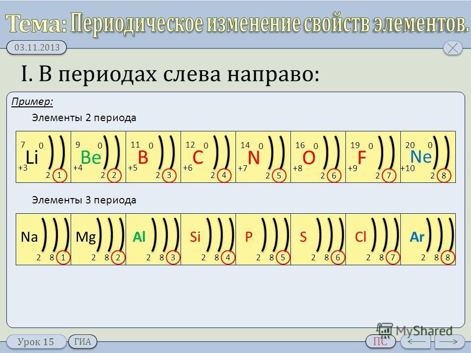 Урок 15 03.11.2013 ПС ГИА I. В периодах слева направо: Пример: Li 21 +3+3 0 7 Be 22 +4 0 9 B 23 +5+5 0 11 C 2 +6+6 0 12 4 N 2 +7+7 0 14 5 O 2 +8+8 0 16 6 F 2 +9+9 0 19 7 Ne 2 +10 0 20 8 Элементы 2 периода Элементы 3 периода Na 812 Mg 822 Al 832 Si 84