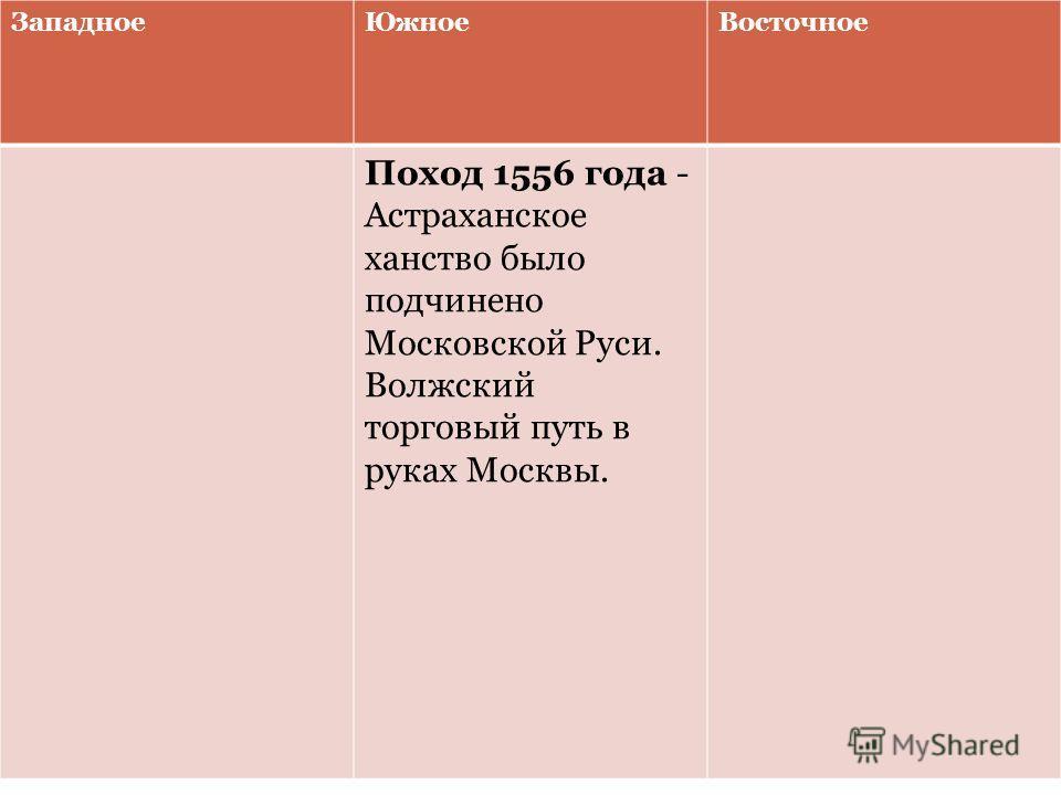 ЗападноеЮжноеВосточное Поход 1556 года - Астраханское ханство было подчинено Московской Руси. Волжский торговый путь в руках Москвы.