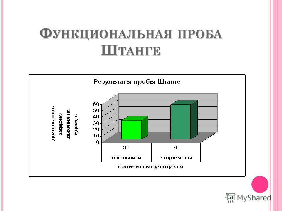 Ф УНКЦИОНАЛЬНАЯ ПРОБА Ш ТАНГЕ