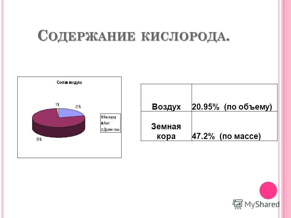 С ОДЕРЖАНИЕ КИСЛОРОДА. Воздух20.95% (по объему) Земная кора47.2% (по массе)