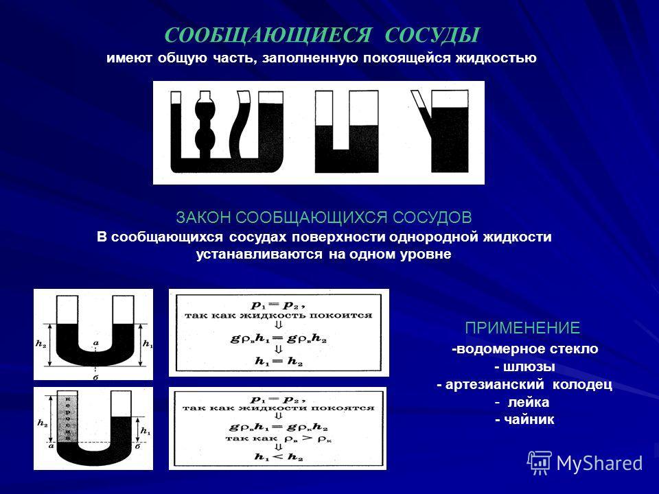 СООБЩАЮЩИЕСЯ СОСУДЫ имеют общую часть, заполненную покоящейся жидкостью ЗАКОН СООБЩАЮЩИХСЯ СОСУДОВ В сообщающихся сосудах поверхности однородной жидкости устанавливаются на одном уровне ПРИМЕНЕНИЕ -водомерное стекло - шлюзы - артезианский колодец - л