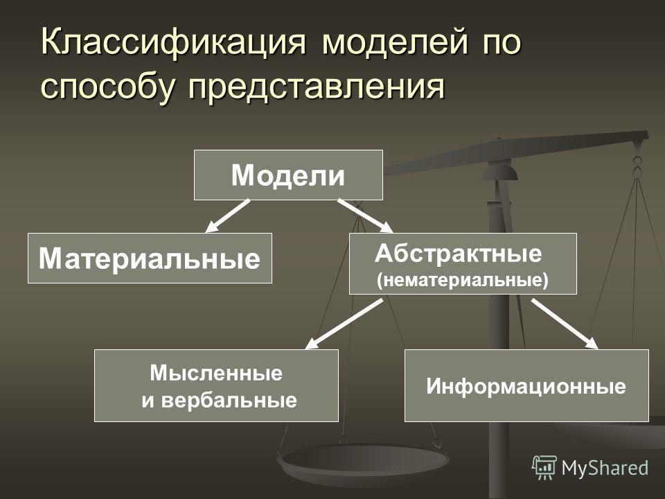 Классификация моделей по способу представления Модели Материальные Абстрактные (нематериальные) Мысленные и вербальные Информационные