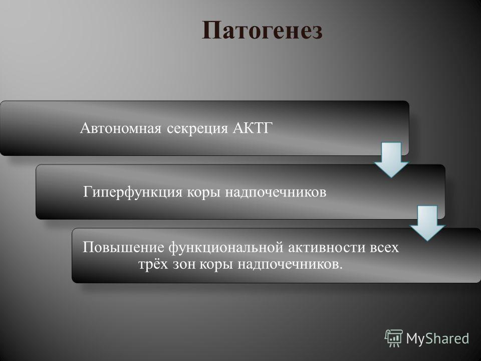 Автономная секреция АКТГГиперфункция коры надпочечников Повышение функциональной активности всех трёх зон коры надпочечников. Патогенез