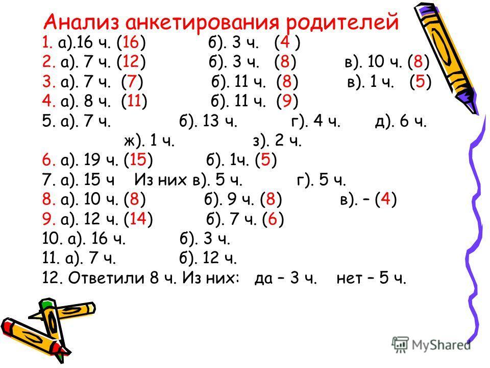 Анализ анкетирования родителей 1. а).16 ч. (16) б). 3 ч. (4 ) 2. а). 7 ч. (12) б). 3 ч. (8) в). 10 ч. (8) 3. а). 7 ч. (7) б). 11 ч. (8) в). 1 ч. (5) 4. а). 8 ч. (11) б). 11 ч. (9) 5. а). 7 ч. б). 13 ч. г). 4 ч. д). 6 ч. ж). 1 ч. з). 2 ч. 6. а). 19 ч.