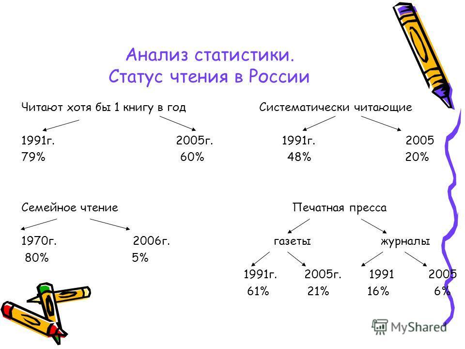 Анализ статистики. Статус чтения в России Читают хотя бы 1 книгу в год Систематически читающие 1991г. 2005г. 1991г. 2005 79% 60% 48% 20% Семейное чтение Печатная пресса 1970г. 2006г. газеты журналы 80% 5% 1991г. 2005г. 1991 2005 61% 21% 16% 6%