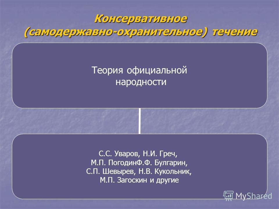 Консервативное (самодержавно-охранительное) течение Теория официальной народности С.С. Уваров, Н.И. Греч, М.П. ПогодинФ.Ф. Булгарин, С.П. Шевырев, Н.В. Кукольник, М.П. Загоскин и другие
