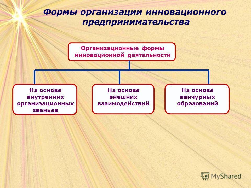 Формы организации инновационного предпринимательства На основе внутренних организационных звеньев На основе внешних взаимодействий На основе венчурных образований Организационные формы инновационной деятельности