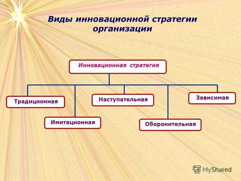 Виды инновационной стратегии организации Традиционная Имитационная Наступательная Зависимая Оборонительная Инновационная стратегия