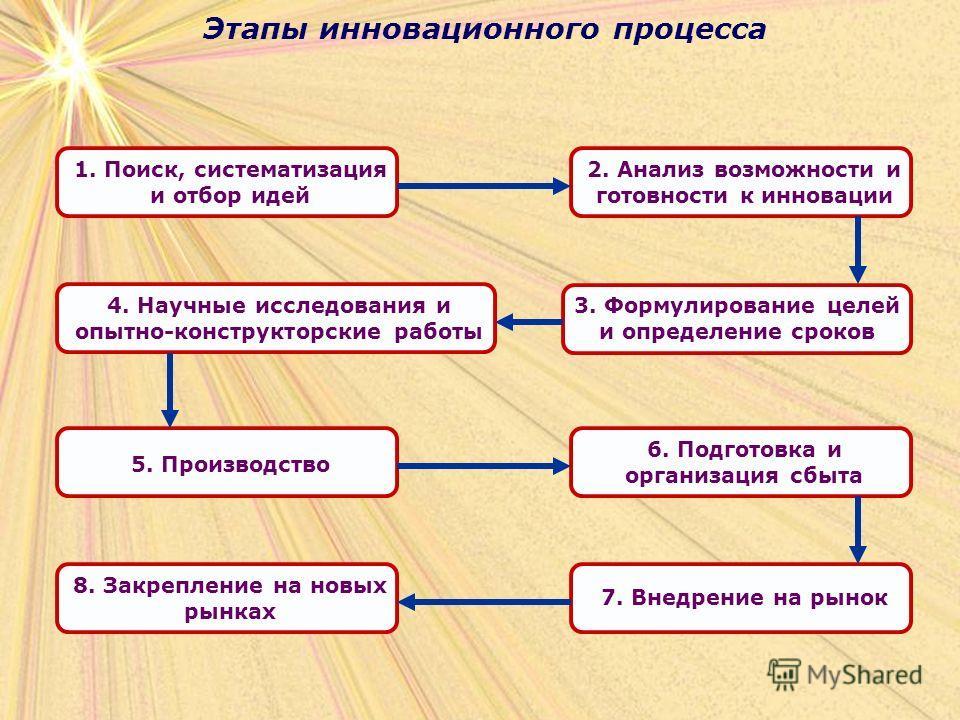 Этапы инновационного процесса 1. Поиск, систематизация и отбор идей 2. Анализ возможности и готовности к инновации 3. Формулирование целей и определение сроков 5. Производство 4. Научные исследования и опытно-конструкторские работы 6. Подготовка и ор