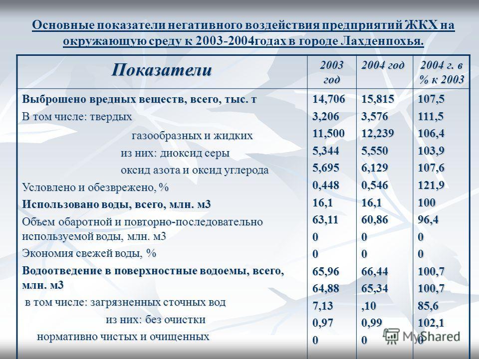 Основные показатели негативного воздействия предприятий ЖКХ на окружающую среду к 2003-2004годах в городе Лахденпохья. Показатели 2003 год 2004 год 2004 г. в % к 2003 Выброшено вредных веществ, всего, тыс. т В том числе: твердых газообразных и жидких