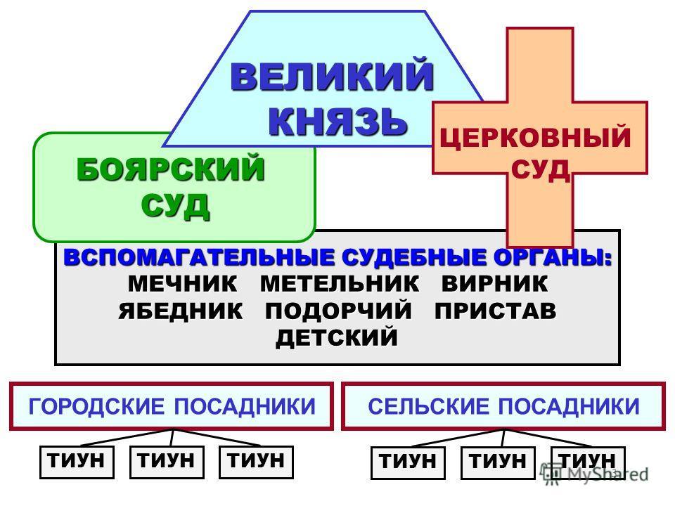3 ВСПОМАГАТЕЛЬНЫЕ СУДЕБНЫЕ ОРГАНЫ: МЕЧНИК МЕТЕЛЬНИК ВИРНИК ЯБЕДНИК ПОДОРЧИЙ ПРИСТАВ ДЕТСКИЙ БОЯРСКИЙСУД ГОРОДСКИЕ ПОСАДНИКИСЕЛЬСКИЕ ПОСАДНИКИ ВЕЛИКИЙКНЯЗЬ ЦЕРКОВНЫЙ СУД ТИУН