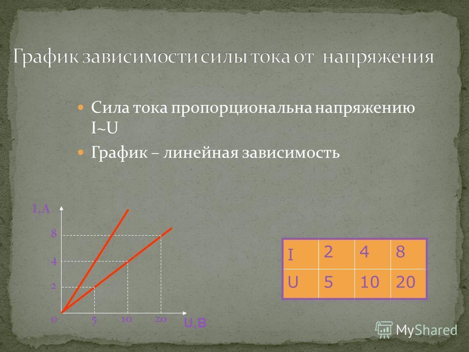 Сила тока пропорциональна напряжению I~U График – линейная зависимость I 248 U51020 I,А U,В 2 4 8 510200