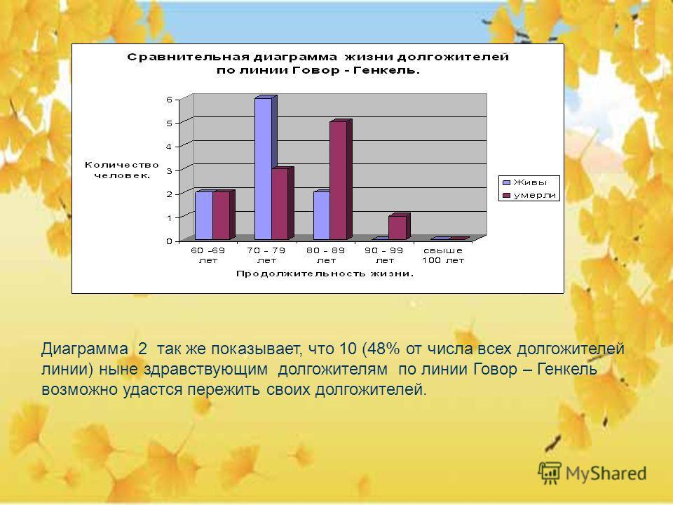 Диаграмма 2 так же показывает, что 10 (48% от числа всех долгожителей линии) ныне здравствующим долгожителям по линии Говор – Генкель возможно удастся пережить своих долгожителей.