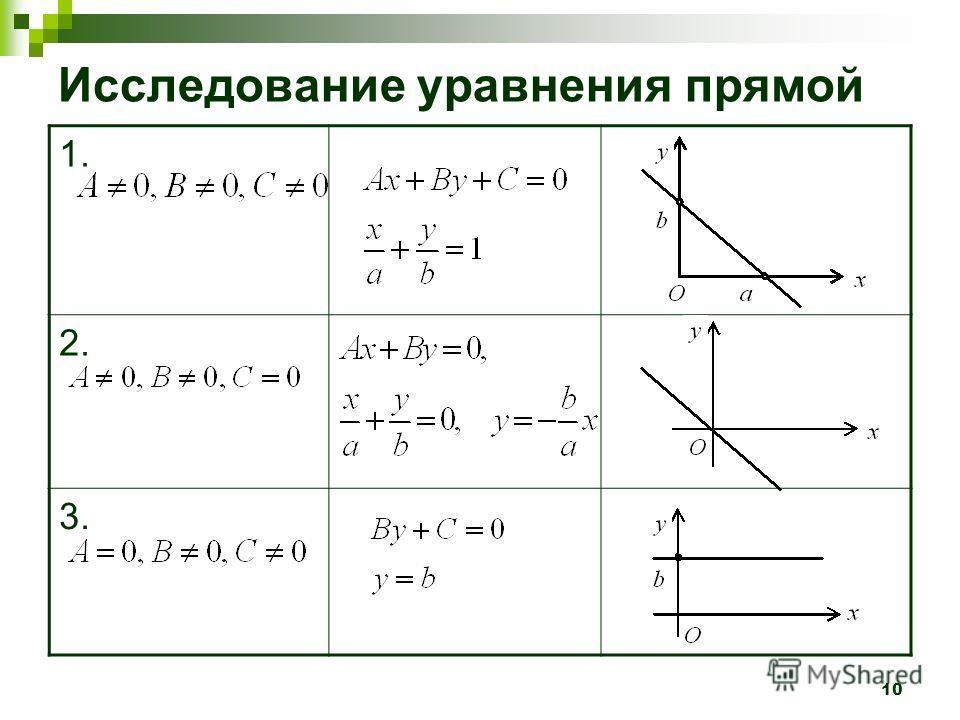 10 Исследование уравнения прямой 1. 2. 3.