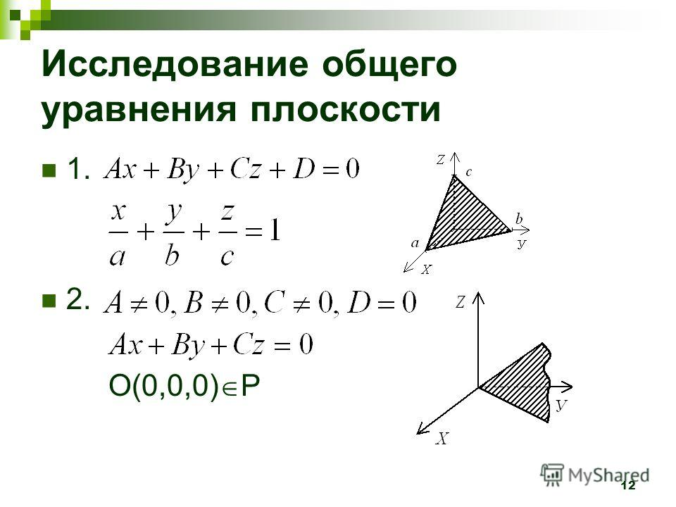 12 Исследование общего уравнения плоскости 1. 2. O(0,0,0) P