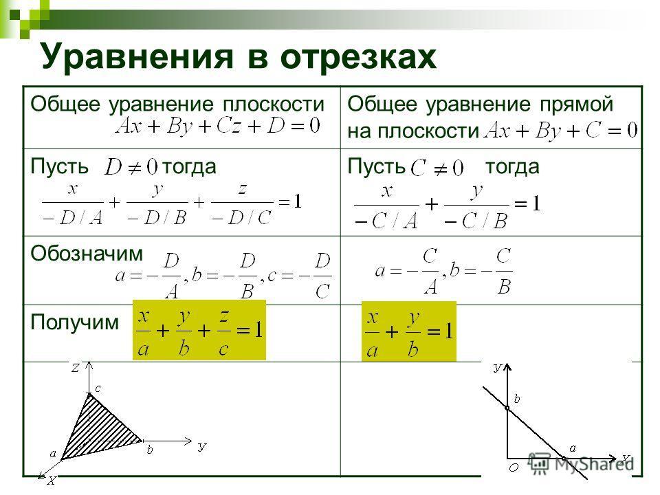 9 Уравнения в отрезках Общее уравнение плоскостиОбщее уравнение прямой на плоскости Пусть тогда Обозначим Получим