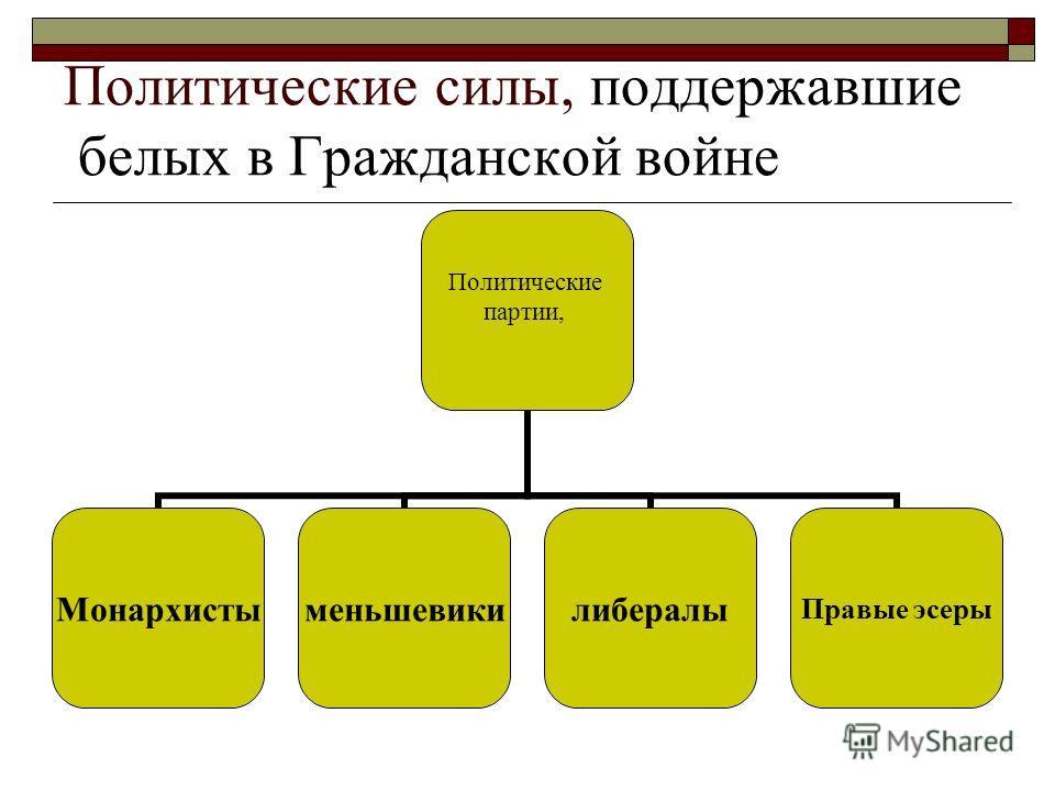 Политические силы, поддержавшие белых в Гражданской войне Политические партии, МонархистыменьшевикилибералыПравые эсеры