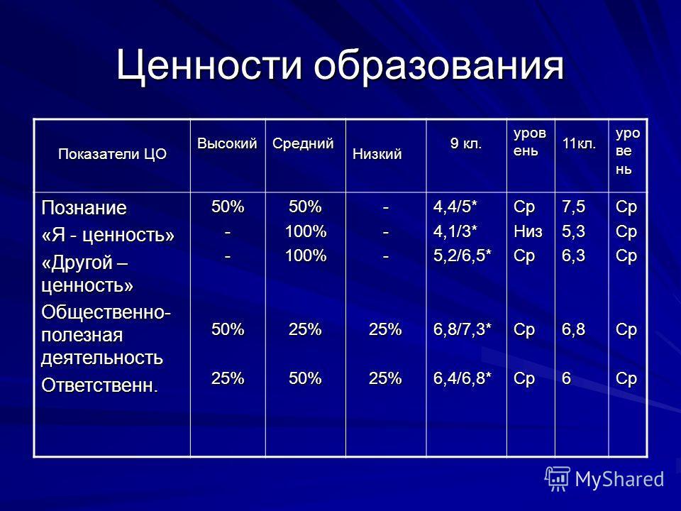 Ценности образования Показатели ЦО ВысокийСреднийНизкий 9 кл. уров ень 11кл. Познание «Я - ценность» «Другой – ценность» Общественно- полезная деятельность Ответственн.50%--50%25%50%100%100%25%50%---25%25%4,4/5*4,1/3*5,2/6,5*6,8/7,3*6,4/6,8*СрНизСрСр