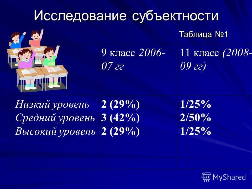 Исследование субъектности Таблица 1 9 класс 2006- 07 гг 11 класс (2008- 09 гг) Низкий уровень Средний уровень Высокий уровень 2 (29%) 3 (42%) 2 (29%) 1/25% 2/50% 1/25%