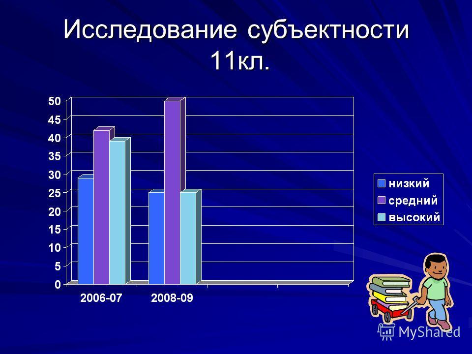 Исследование субъектности 11кл.