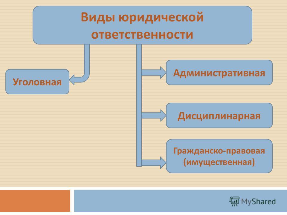 Виды юридической ответственности Уголовная Административная Дисциплинарная Гражданско - правовая ( имущественная )
