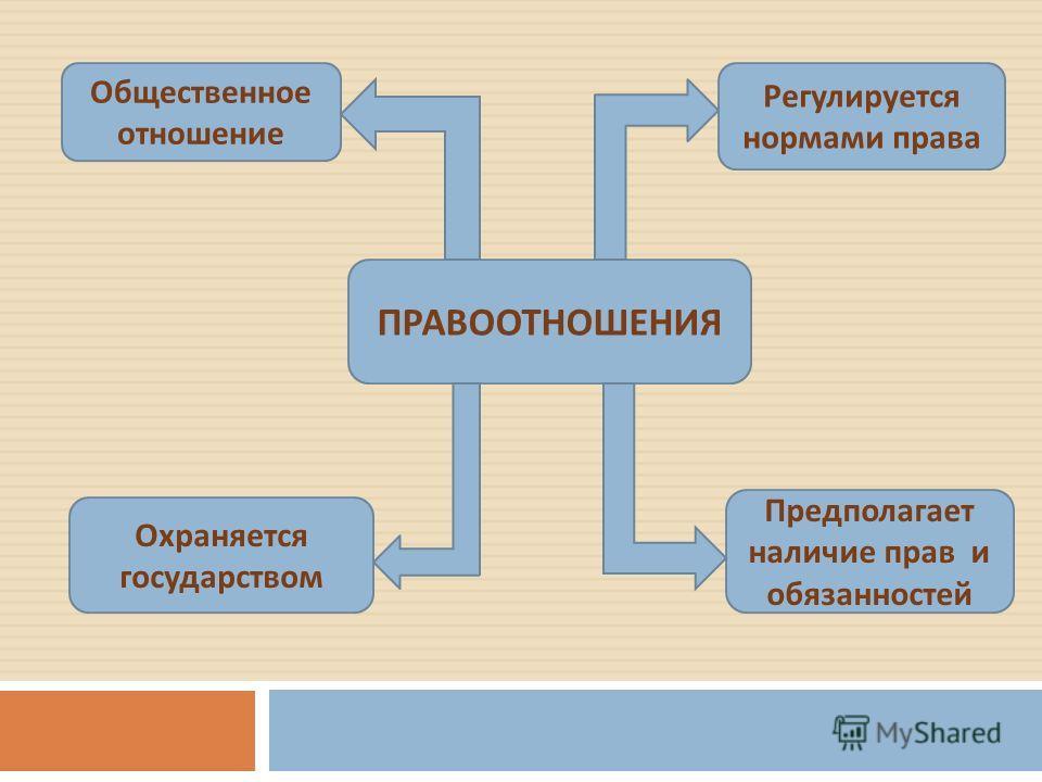 ПРАВООТНОШЕНИЯ Общественное отношение Регулируется нормами права Охраняется государством Предполагает наличие прав и обязанностей