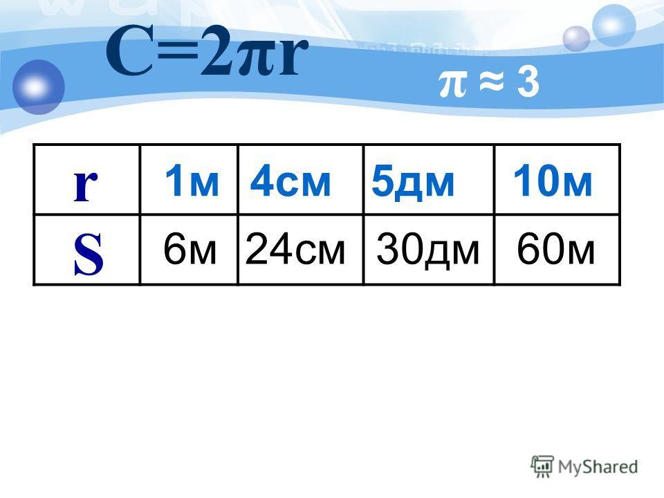 π 3 4см С=2πr 24см 5дм 30дм 10м 60м 1м 1м 6м r S