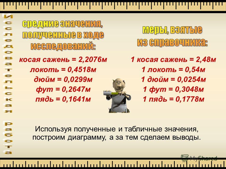 1 косая сажень = 2,48м 1 локоть = 0,54м 1 дюйм = 0,0254м 1 фут = 0,3048м 1 пядь = 0,1778м косая сажень = 2,2076м локоть = 0,4518м дюйм = 0,0299м фут = 0,2647м пядь = 0,1641м Используя полученные и табличные значения, построим диаграмму, а за тем сдел