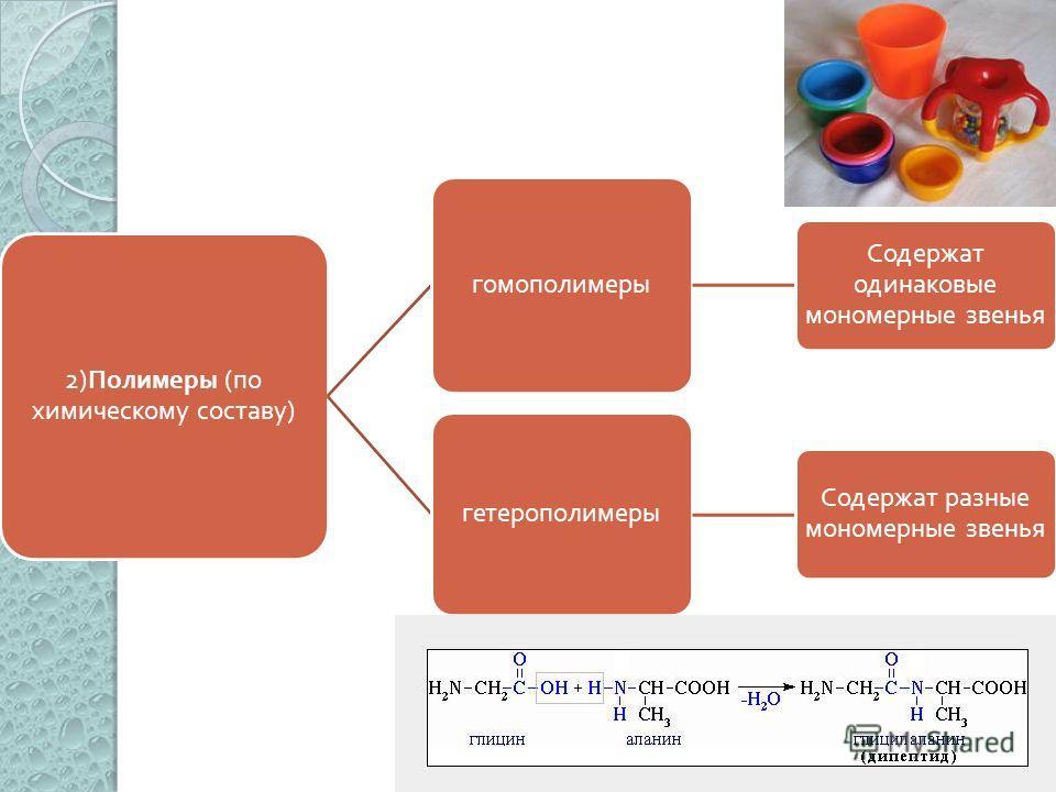 2) Полимеры ( по химическому составу ) гомополимеры Содержат одинаковые мономерные звенья гетерополимеры Содержат разные мономерные звенья