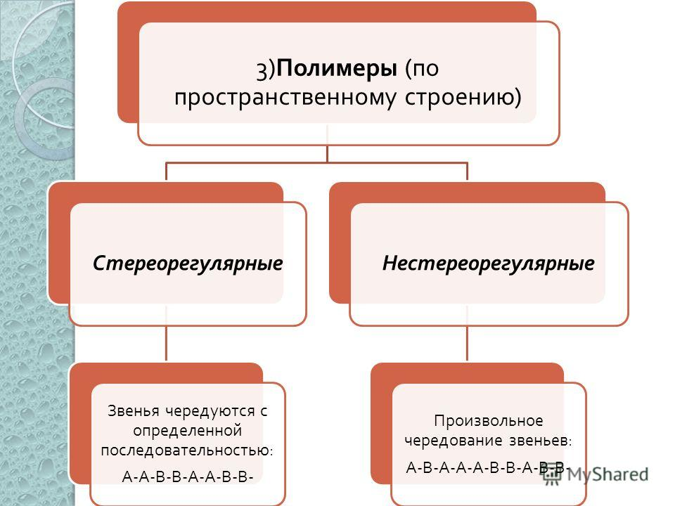 3) Полимеры ( по пространственному строению ) Стереорегулярные Звенья чередуются с определенной последовательностью : А - А - В - В - Нестереорегулярные Произвольное чередование звеньев : А - В - А - А - А - В - В - А - В - В -