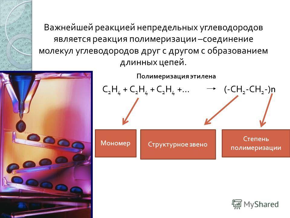 Важнейшей реакцией непредельных углеводородов является реакция полимеризации –соединение молекул углеводородов друг с другом с образованием длинных цепей. С 2 Н 4 + С 2 Н 4 + С 2 Н 4 +… (-СН 2 -СН 2 -) n Полимеризация этилена Структурное звено Степен