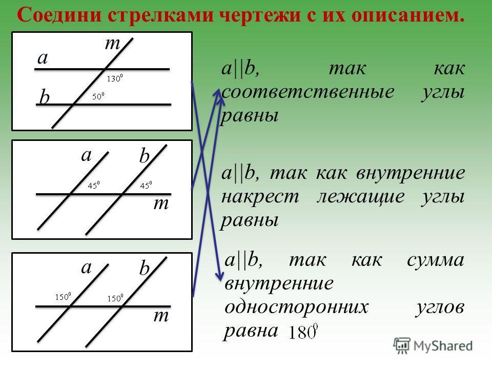 Соедини стрелками чертежи с их описанием. a||b, так как соответственные углы равны a||b, так как внутренние накрест лежащие углы равны a b m a b m a b m a||b, так как сумма внутренние односторонних углов равна