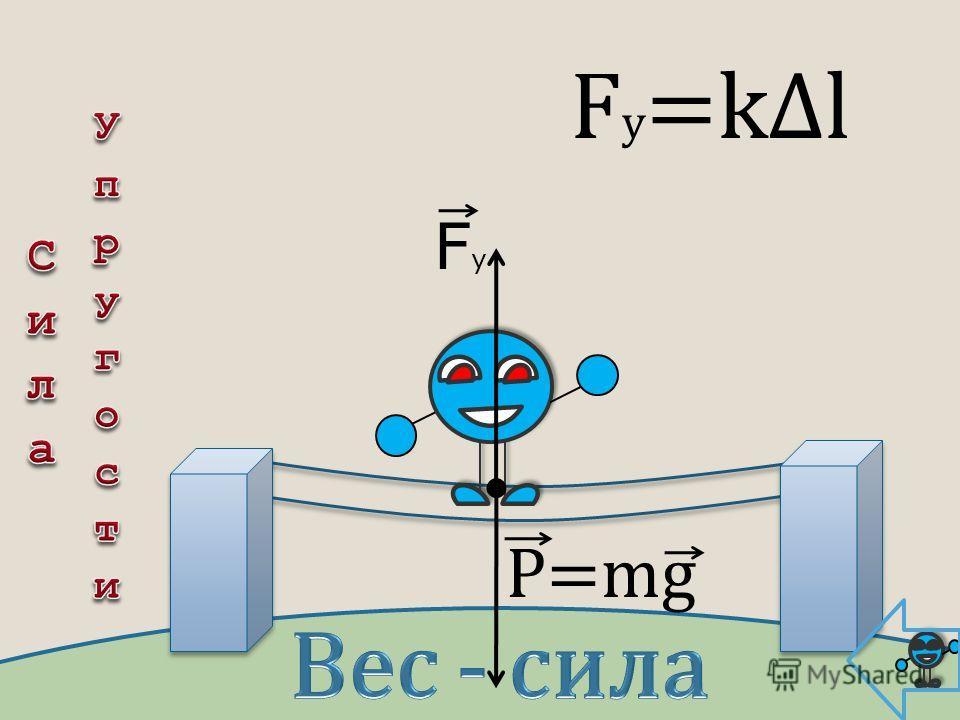 FyFy F у =kl P=mg