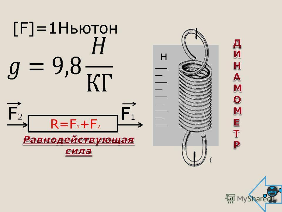 [F]=1Ньютон R=F 1 +F 2 F2F2 F1F1 Н
