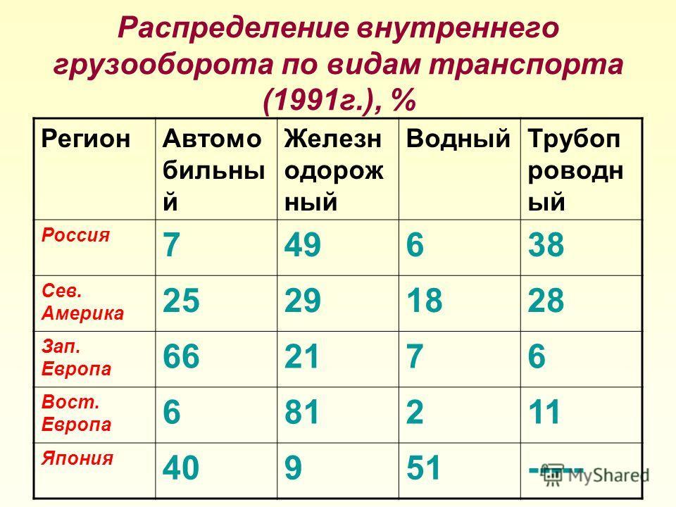 Распределение внутреннего грузооборота по видам транспорта (1991г.), % РегионАвтомо бильны й Железн одорож ный ВодныйТрубоп роводн ый Россия 749638 Сев. Америка 25291828 Зап. Европа 662176 Вост. Европа 681211 Япония 40951-----