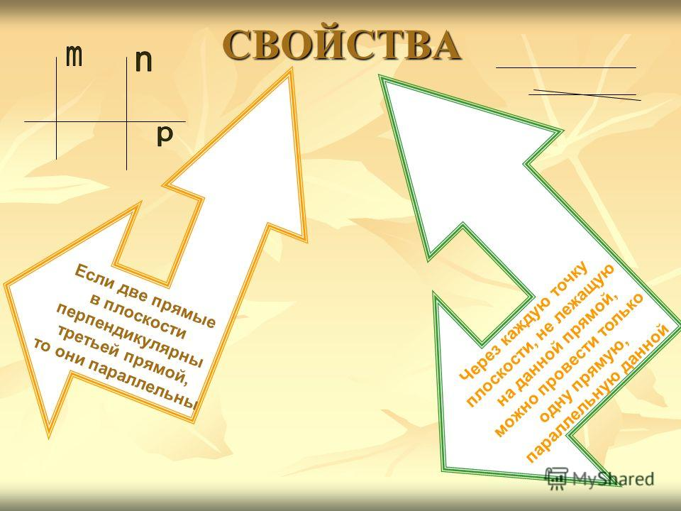 СВОЙСТВА Если две прямые в плоскости перпендикулярны третьей прямой, то они параллельны Через каждую точку плоскости, не лежащую на данной прямой, можно провести только одну прямую, параллельную данной